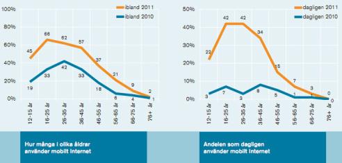 Mobil internet i sverige 2011