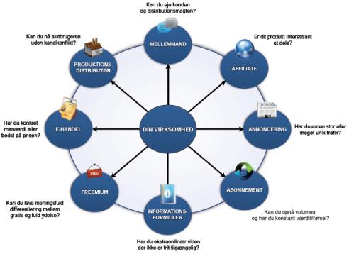 Forretningsmodeller i Digital Strategi