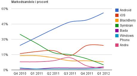 Markedsandele for styresystemer til mobile enheder