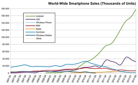 Markedsandele for mobile styresystemer