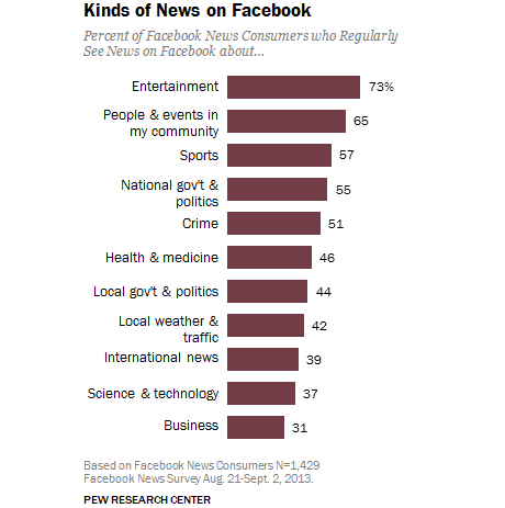 8-Kinds-of-News-on-Facebook